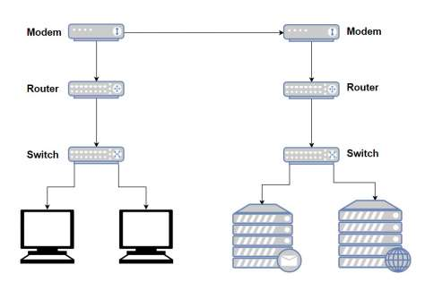 basic lan diagram wireless difference between modem, router and switch, explained ... #15