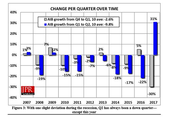 aib q2 2017 market increase