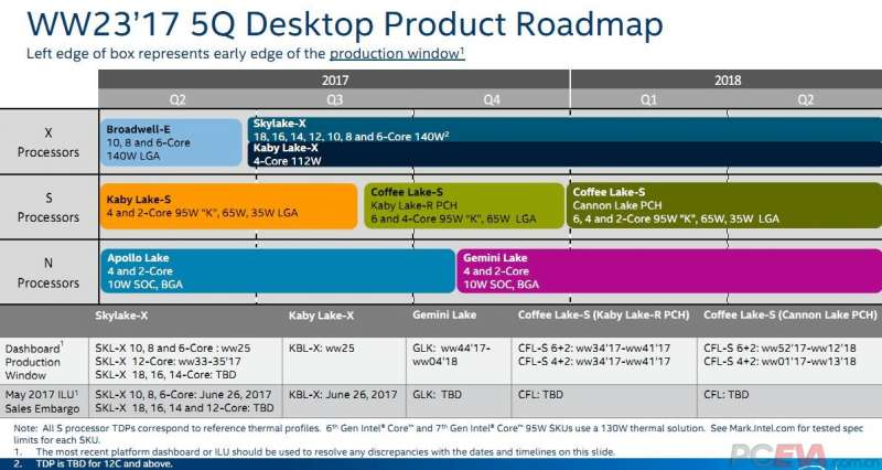 intel coffee lake platform z370 chipset leaked slides 3