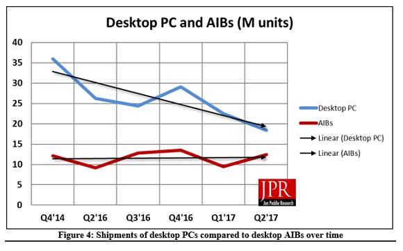 jpr desktop pc aib chart