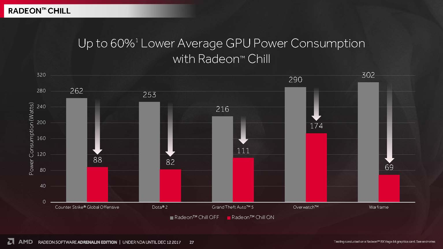 amd radeon software adrenaline edition december press deck Page 27