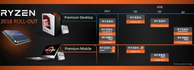AMD Roadmap Ryzen 2