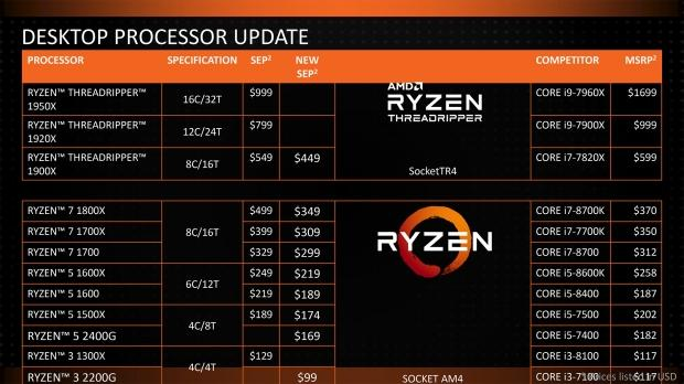 amd drops prices cpus