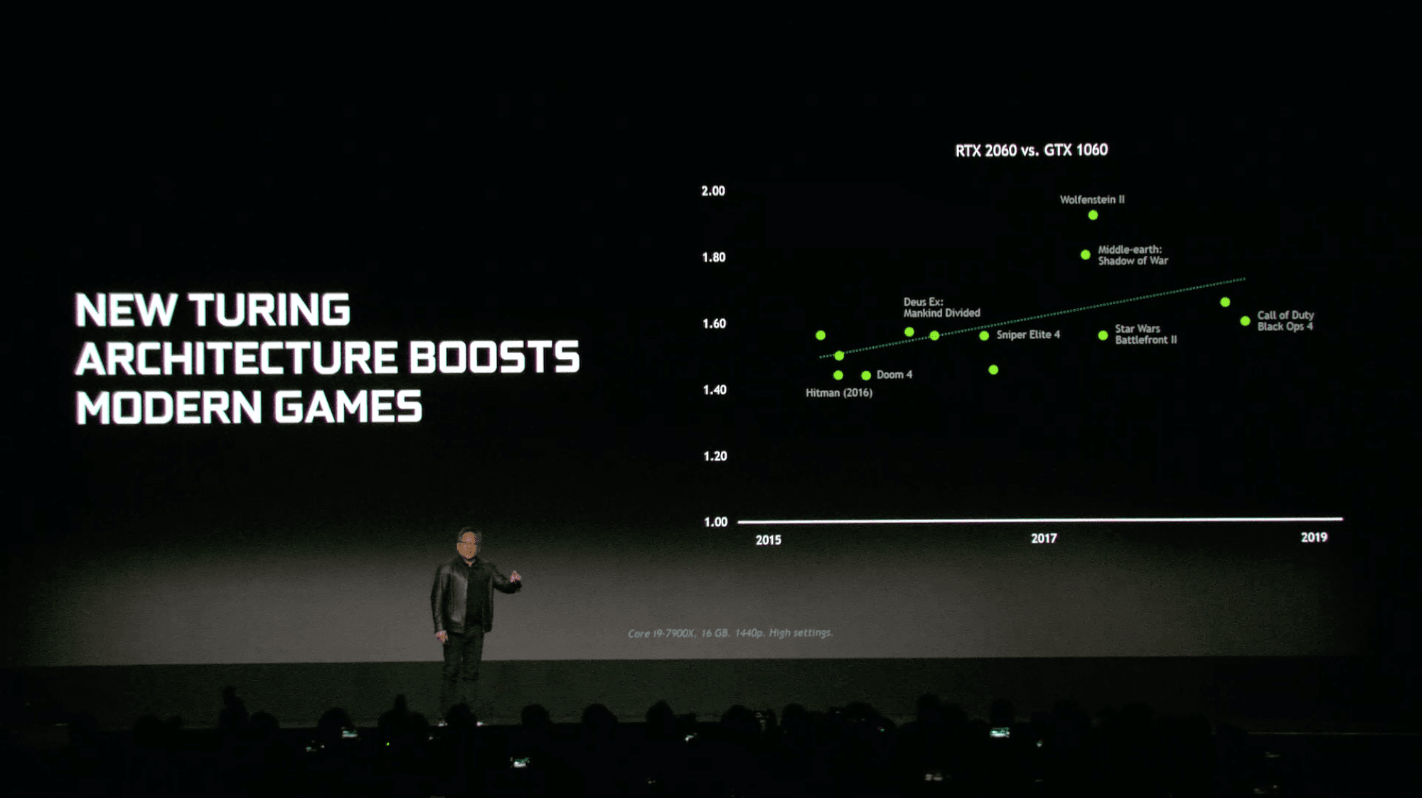 Nvidia Unveils its RTX 2060 Priced at $349 Packing 6GB of GDDR6 at